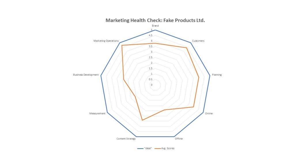 Free_Marketing_Health_Check